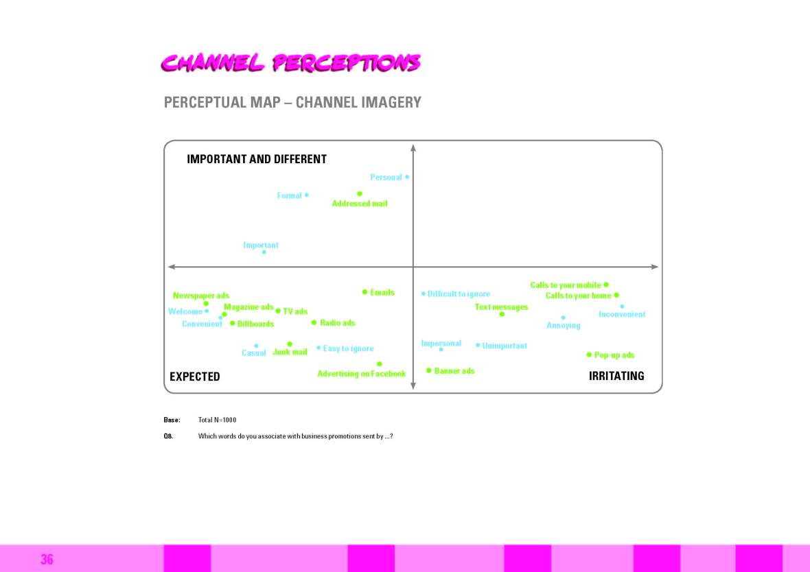The Channel Y report - Gen Y marketing channel perceptions
